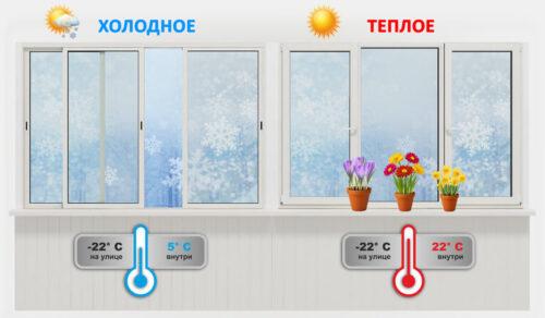 теплое и холодное остекление
