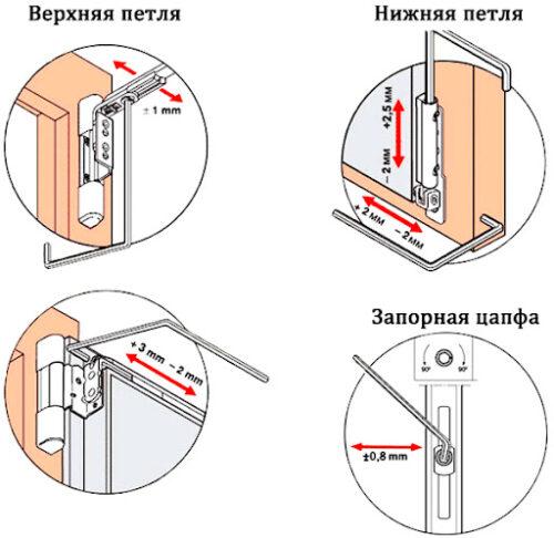 Как правильно отрегулировать прижим пластиковых окон